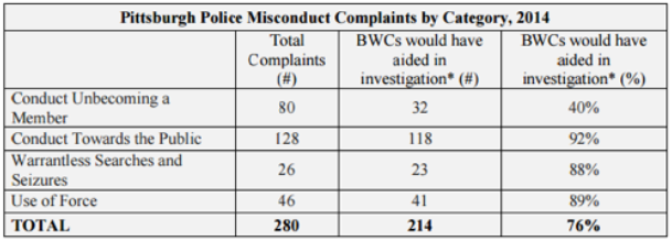 police complaint chart